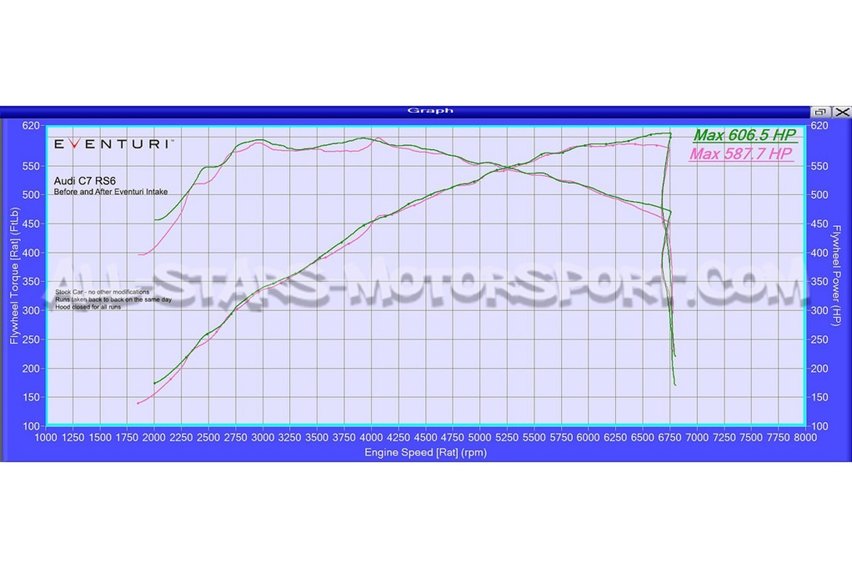 Audi Rs6 C7 Rs7 Eventuri Carbon Fiber Intake System Engine Diagrams S3 8v
