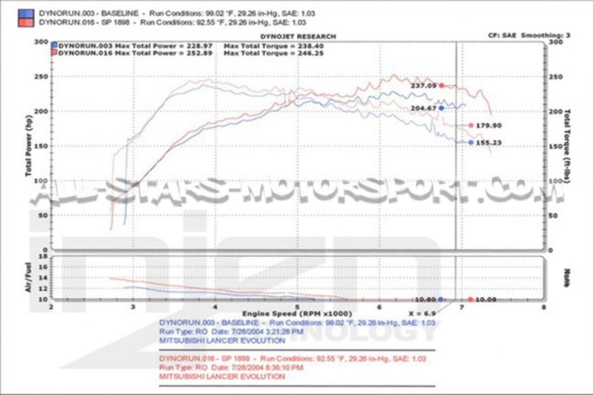 Mitsubishi Evolution 8 Wiring Diagram bull Wiring Diagram For