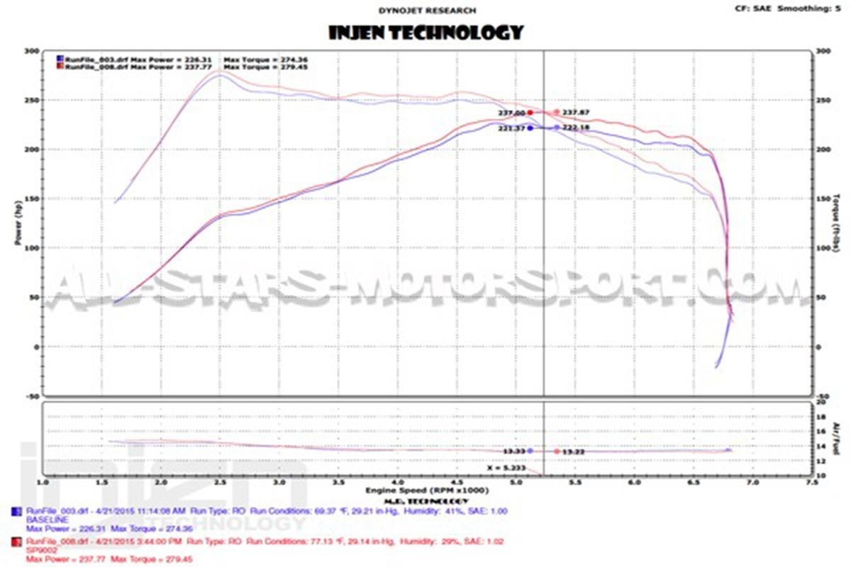 Ford Focus 3 St 250 15 Injen Intake 2 Engine Diagram